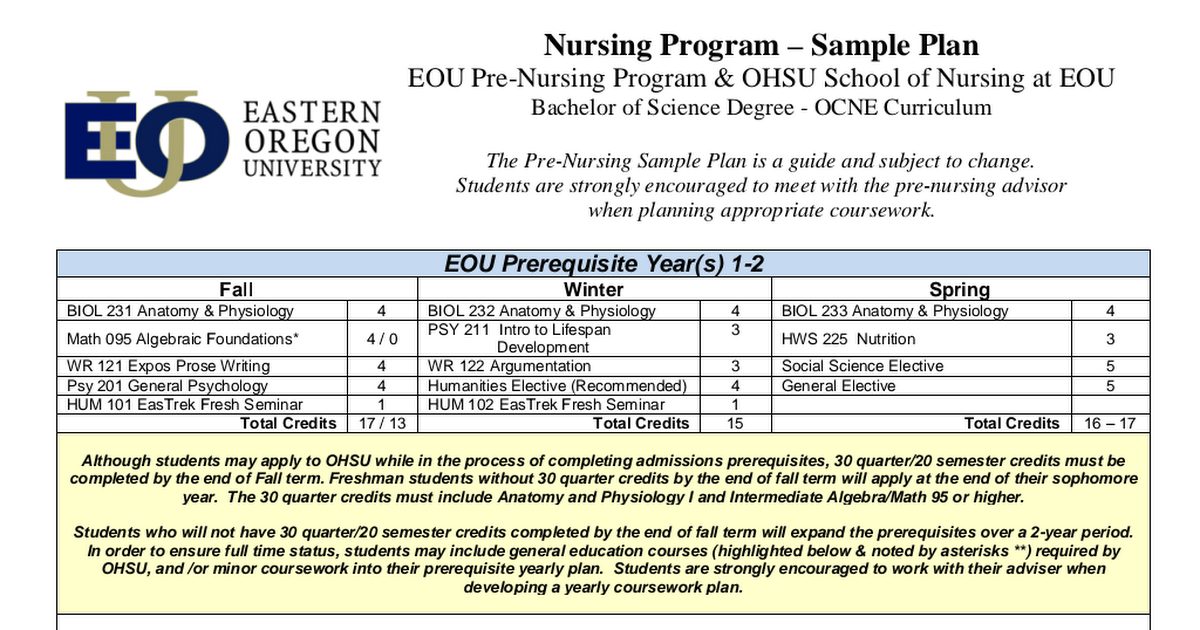 prerequisite coursework Sixty semester hours of prerequisite coursework are required for nursing students planning to apply for the acc bsn degree program.