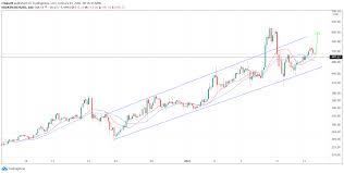 Bch past analysis crypto chart