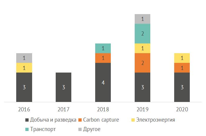 Венчурные инвестиции Chevron по индустриям по годам
