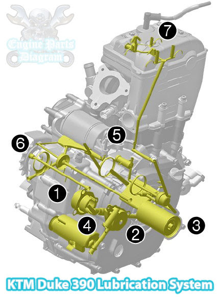 engine oil diagram 2013 ktm duke 390 engine oil lubrication system diagram motor oil diagram 2013 ktm duke 390 engine oil