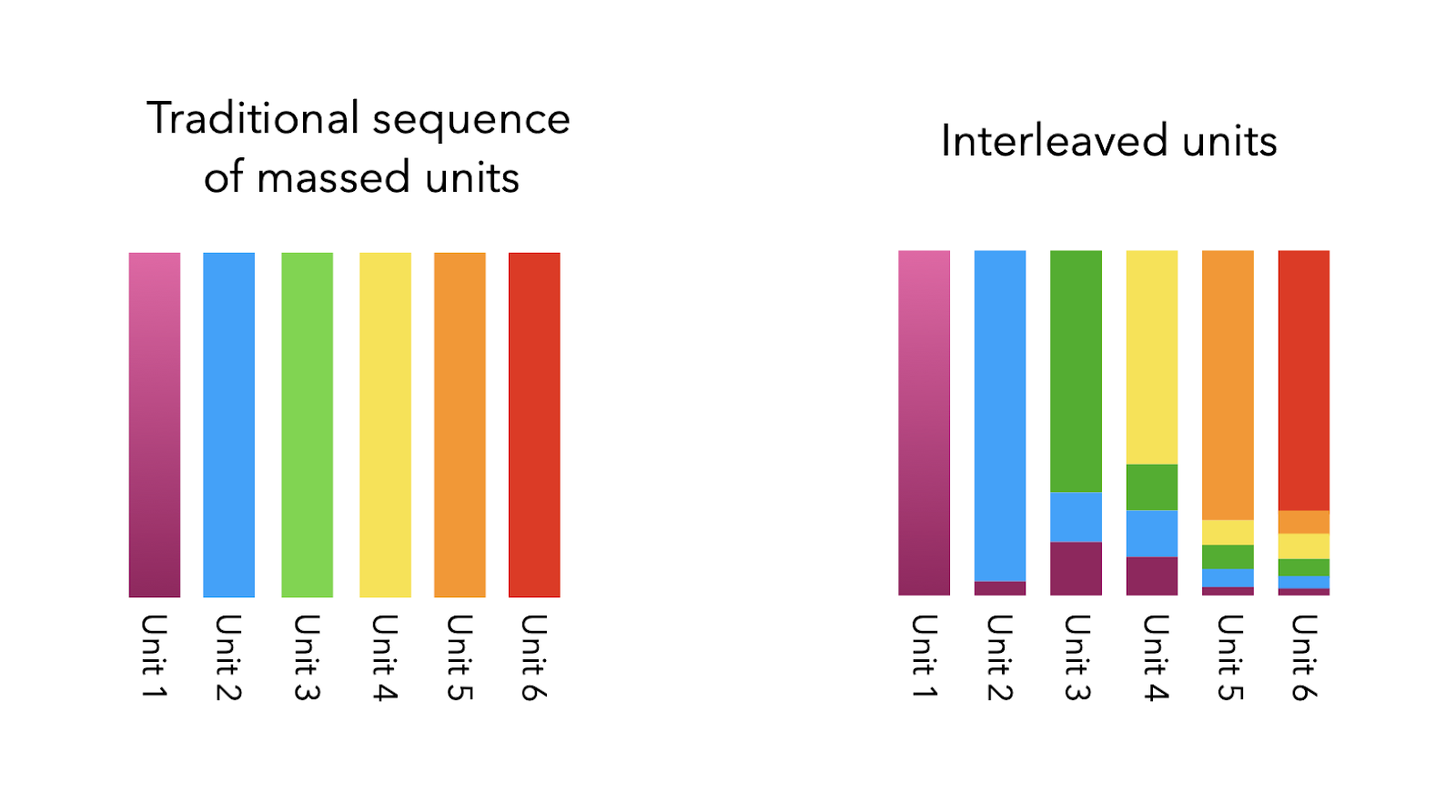 This image shows two charts, one showing the traditional sequence of massed units, and the second showing the sequence of interleaved units.