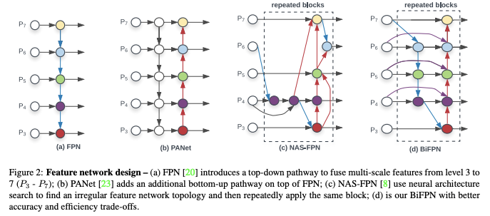 Feature network design - a top-down pathway to fuse multi-scale features. PANet adds an additional bottom-up pathway on top of FPN. NAS-FPN uses a neural architecture search to find an irregular feature network topology and then repeatedly apply the same block.