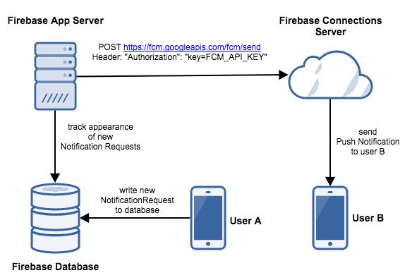 FCM App server