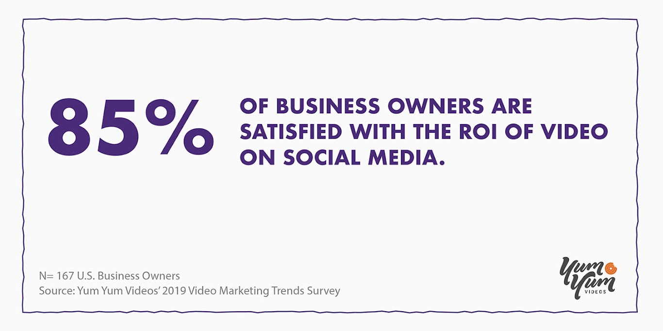 Most Businesses Are Satisfied with Their Video Marketing ROI in Social Media