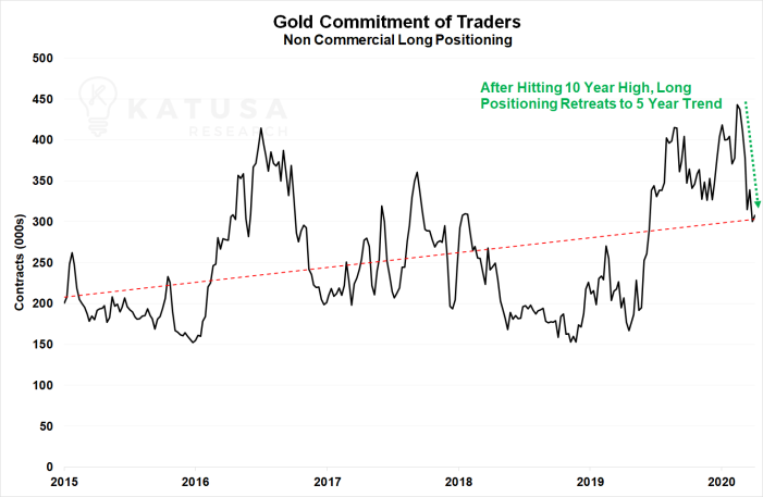 Gold COT commercial longs graph