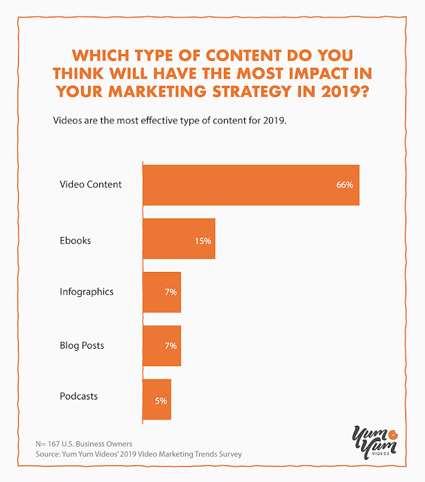 Videos Are the Most Effective Type of Content for 2019