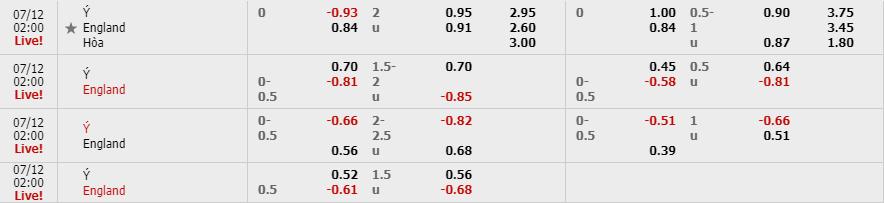 Tỷ lệ kèo Italy vs Anh theo nhà cái W88