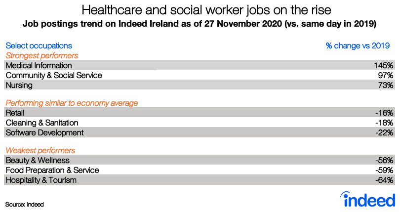 Table showing sectors performing well compared to pre-pandemic numbers like healthcare and social worker jobs