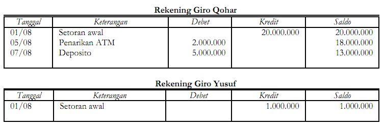 Akuntansi Penghimpunan Dana Wadiah
