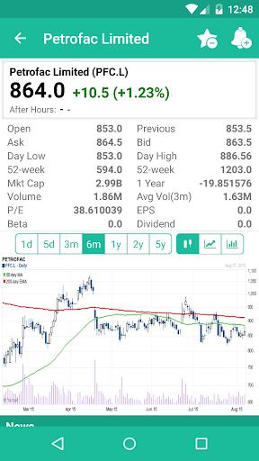 Stockmobi UK Stock Charts