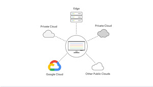Anthos logo in the center, connecting to Google Cloud, Other public clouds, private clouds, and Edge