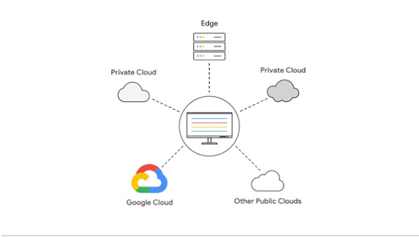 Anthos logo in the center, connecting to Google Cloud, public clouds, private clouds, and Edge