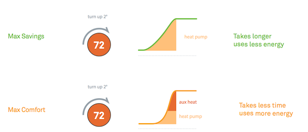 Nest heat pump graph 1.