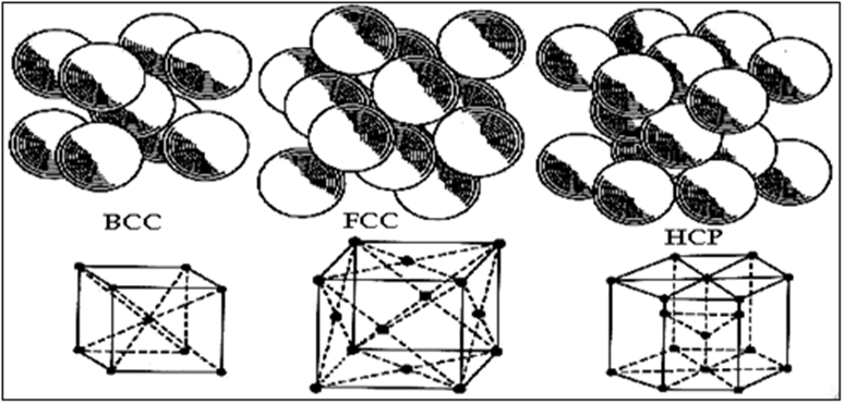 Crystal Structure of Metal (BCC, FCC, HCP)