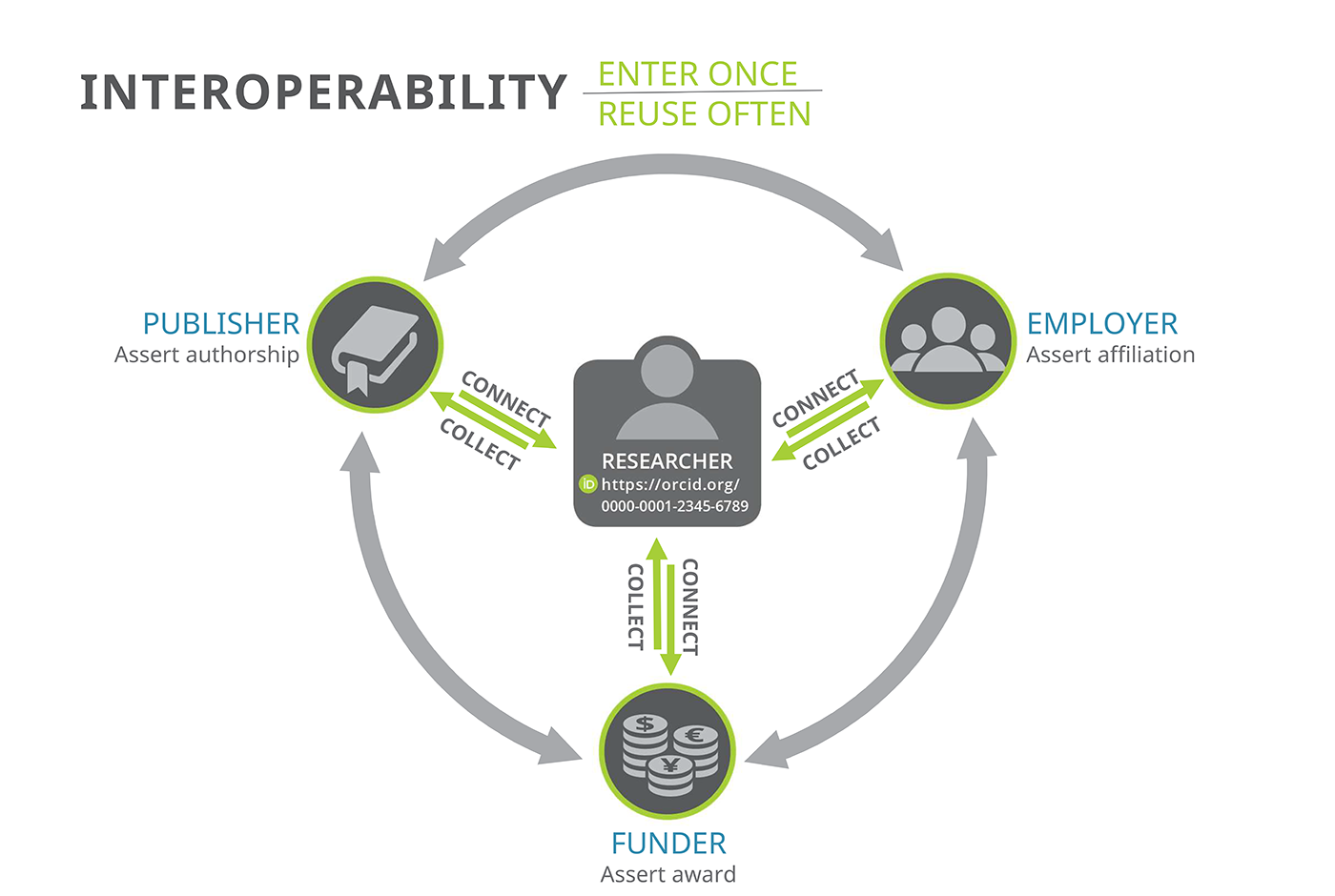 "Graphic shows an ecosystem diagram with a researcher at the center with their ORCID iD, and publishers, employers, and funders forming a connected circle showing how they can connect with the research and each other. Text within the graphic reads: ""Interoperability, Enter Once Re-use often"""