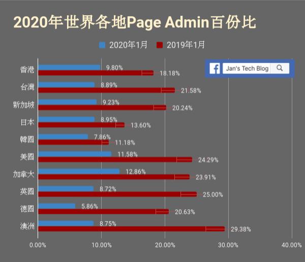 世界各國Facebook用戶中Page Admin佔的百份比