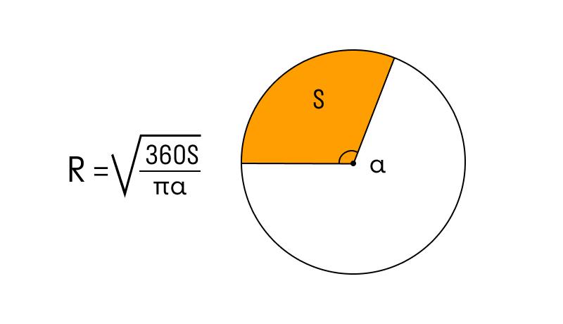 Шеңбер шеңберінің формуласы, егер сектор белгілі болса және оның орталық бұрышы болса