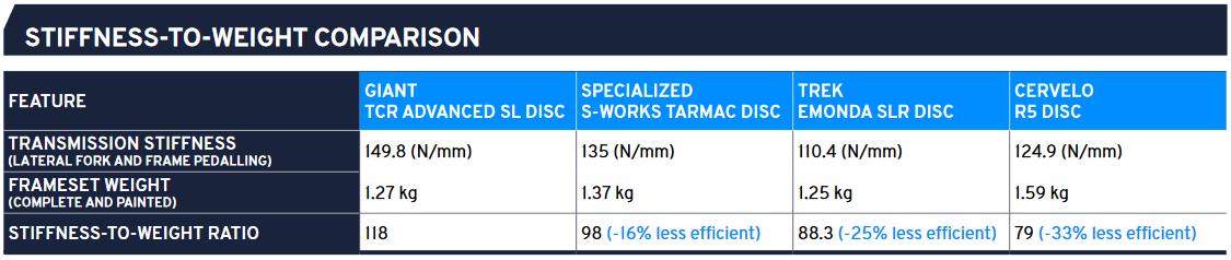 2021 Giant TCR Advanced SL Stiffness:Weight