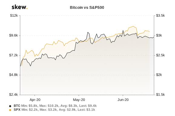 Correlación Bitcoin vs S&P500 en los últimos 3 meses. Fuente: Skew.