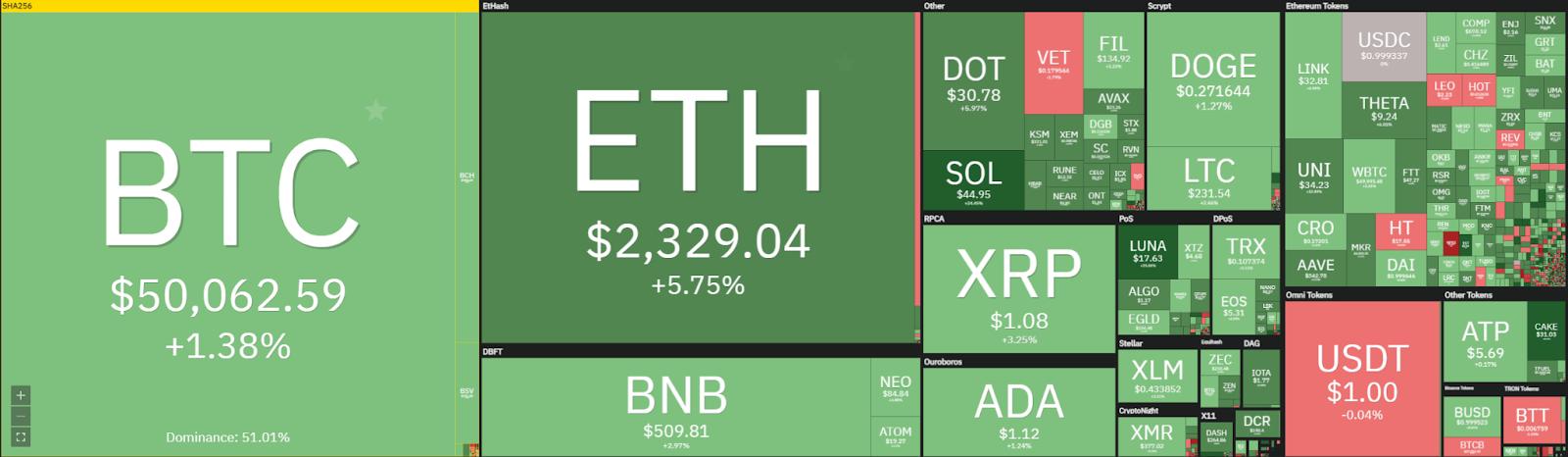 Bitcoin price prediction: Bitcoin retests $49,000 support, prepares to break above $51,500? 1