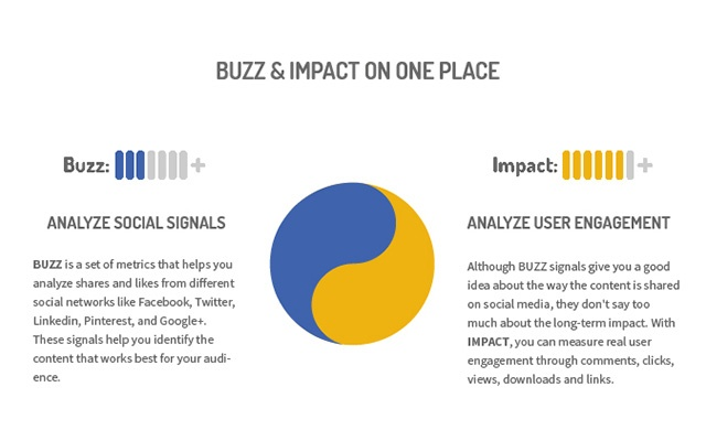 Impactana Content Marketing Toolbar