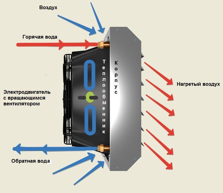 Как выбрать тепловентилятор и какой лучше - 7 экспетных советов - Ventbazar.ua™