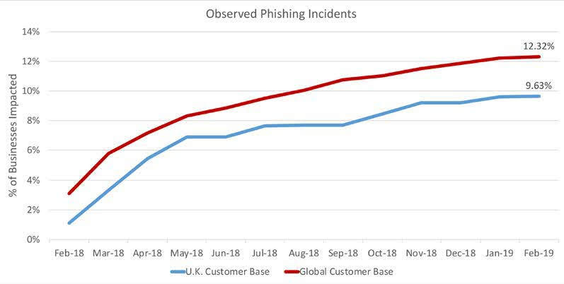 Figure 10: Observed Phishing Incidents