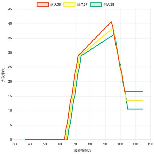 耐久グラフ