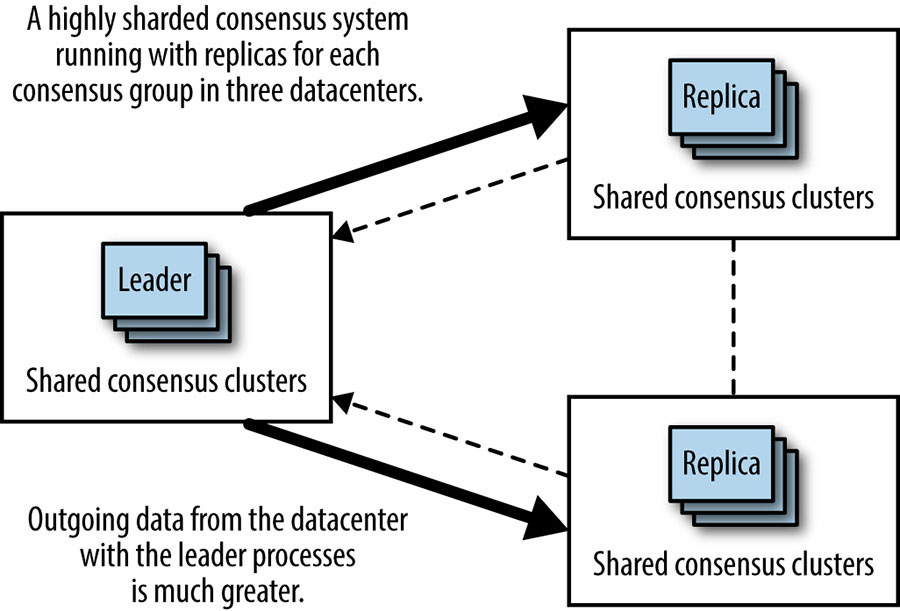 Colocating leader processes leads to uneven bandwidth utilization.