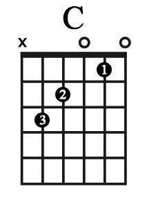 Cách bấm hợp âm C (Đô trưởng) – Học guitar thờ phượng