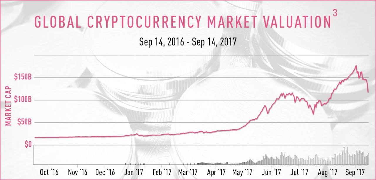 Global Cryptocurrency Market Valuation