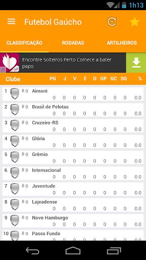 Futebol Gaucho 2016
