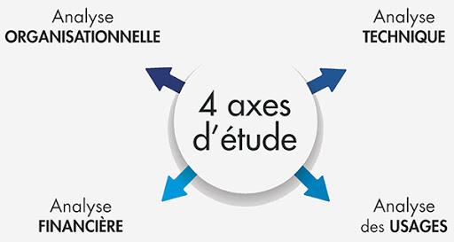 4 axes d'étude