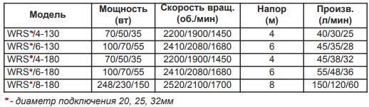 Основные технические возможности моделей серии WRS