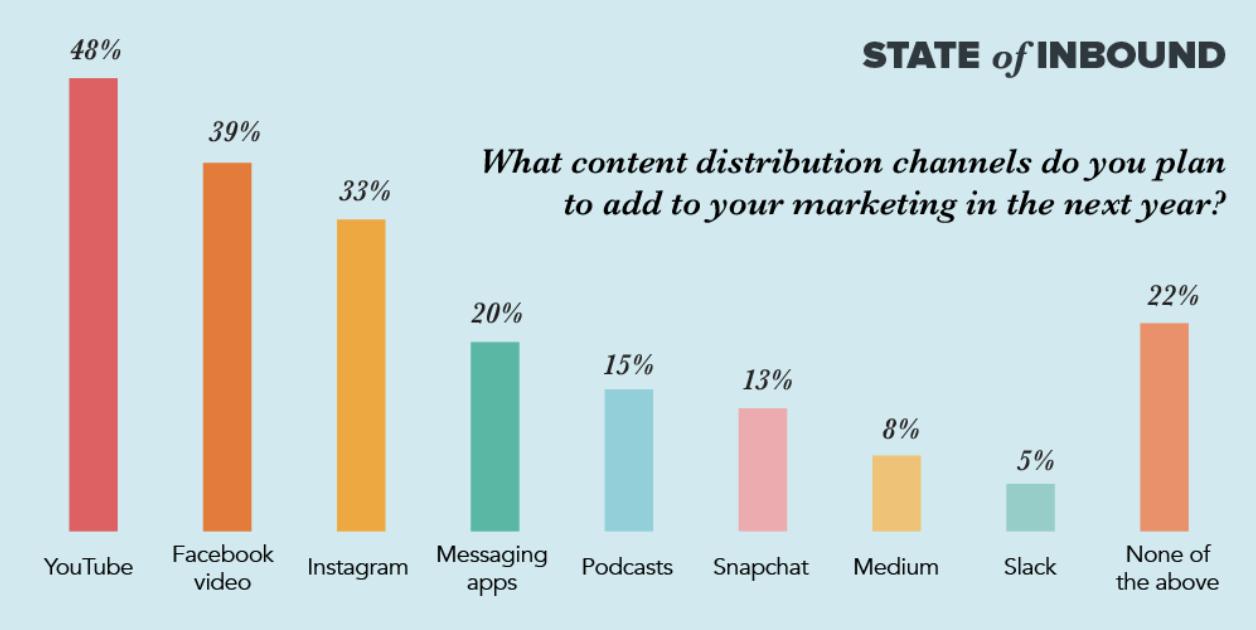 Content distribution channel graph