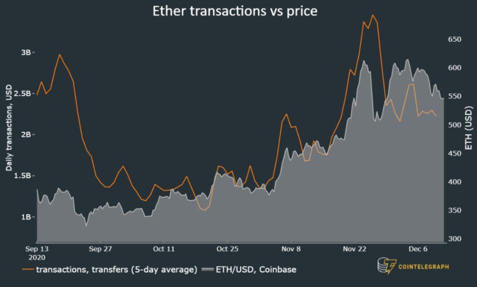 Цена ETH в сравнении с количеством транзакций.