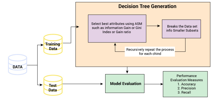 Work flowchart of Decision tree- describing how data is analyzed using a decision tree model to find the accuracy, precision, etc in context with the target variable.