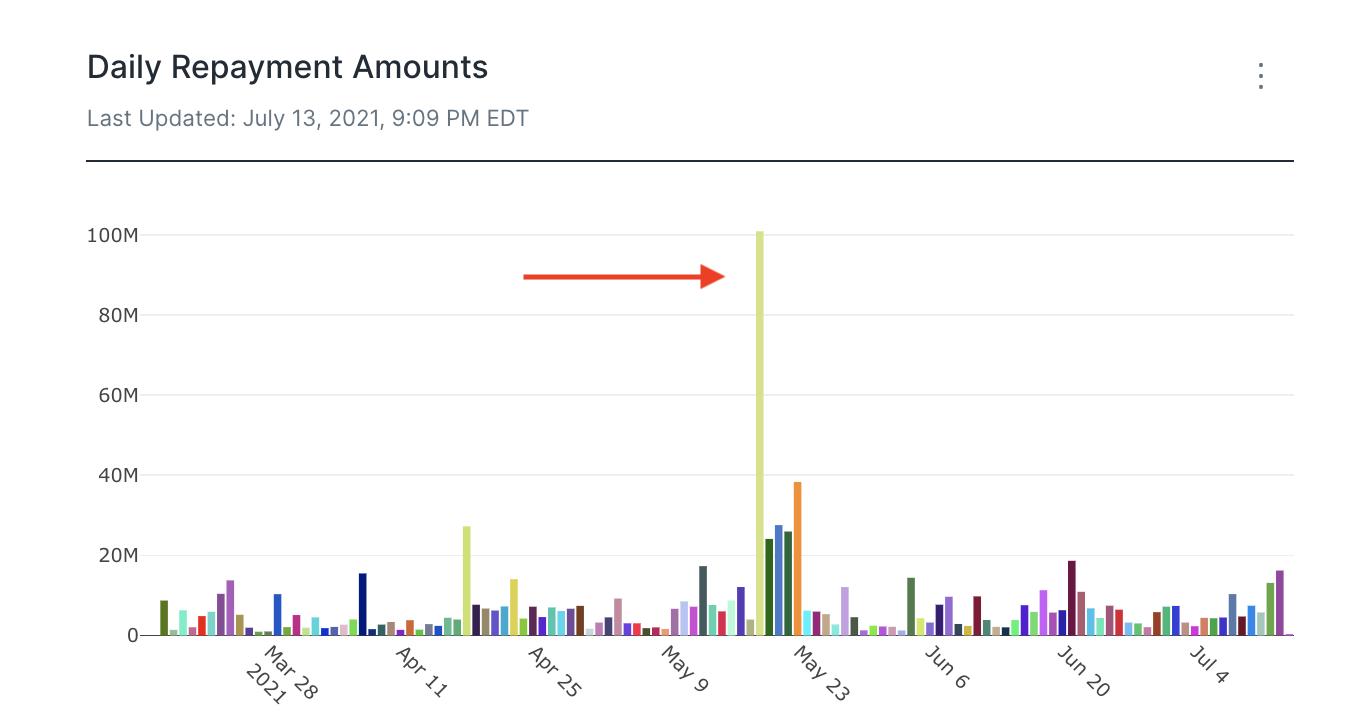 Terra data dashboard anchor repayments