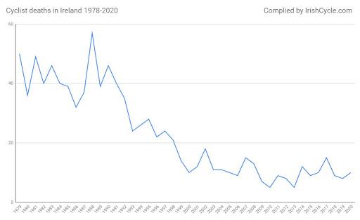 GRAPH: Cyclist deaths in Ireland 1978-2020