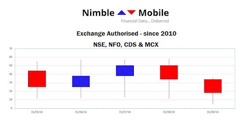 NimbleMobile – Apps on Google Play