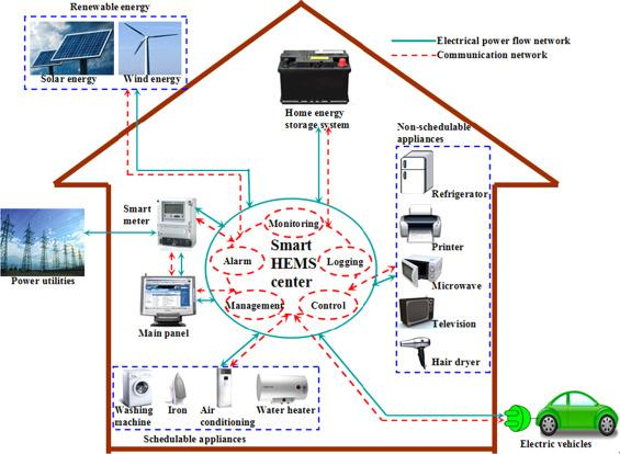 Smart home energy management systems: Concept, configurations, and ...