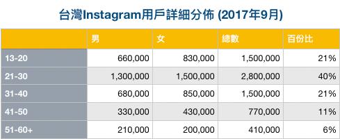 台灣Instagram用戶詳細分佈 (2017年9月)