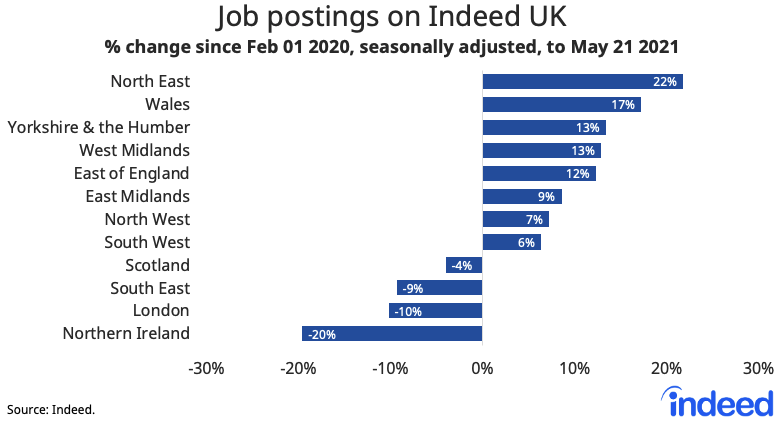 Bar graph showing job postings on Indeed UK