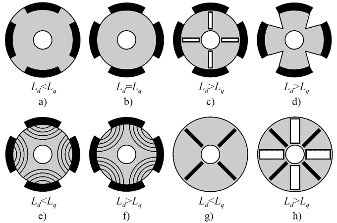 Cross-sections of rotors with different Ld/Lq ratio