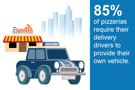 85% of pizzerias require delivery drivers to provide their own vehicles