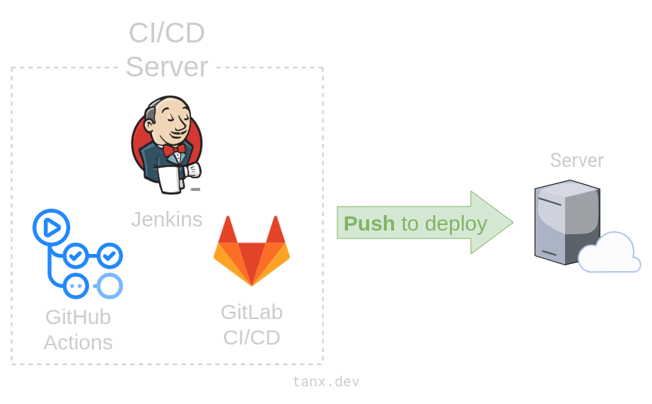 Push model of continuous deployment
