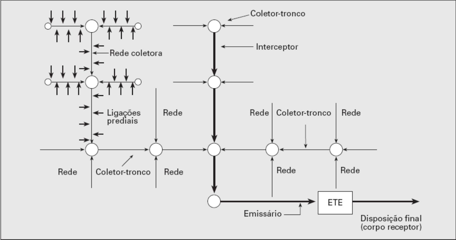 Diagrama dos elementos constituintes de um sistema de esgotamento sanitário.
