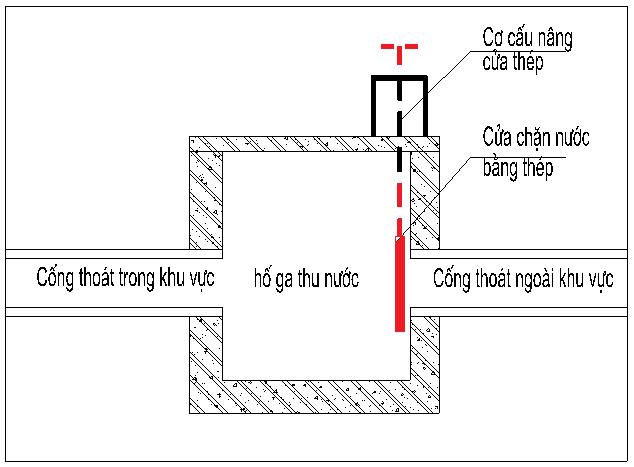 Biện pháp ngăn nước tại vị trí các hố ga