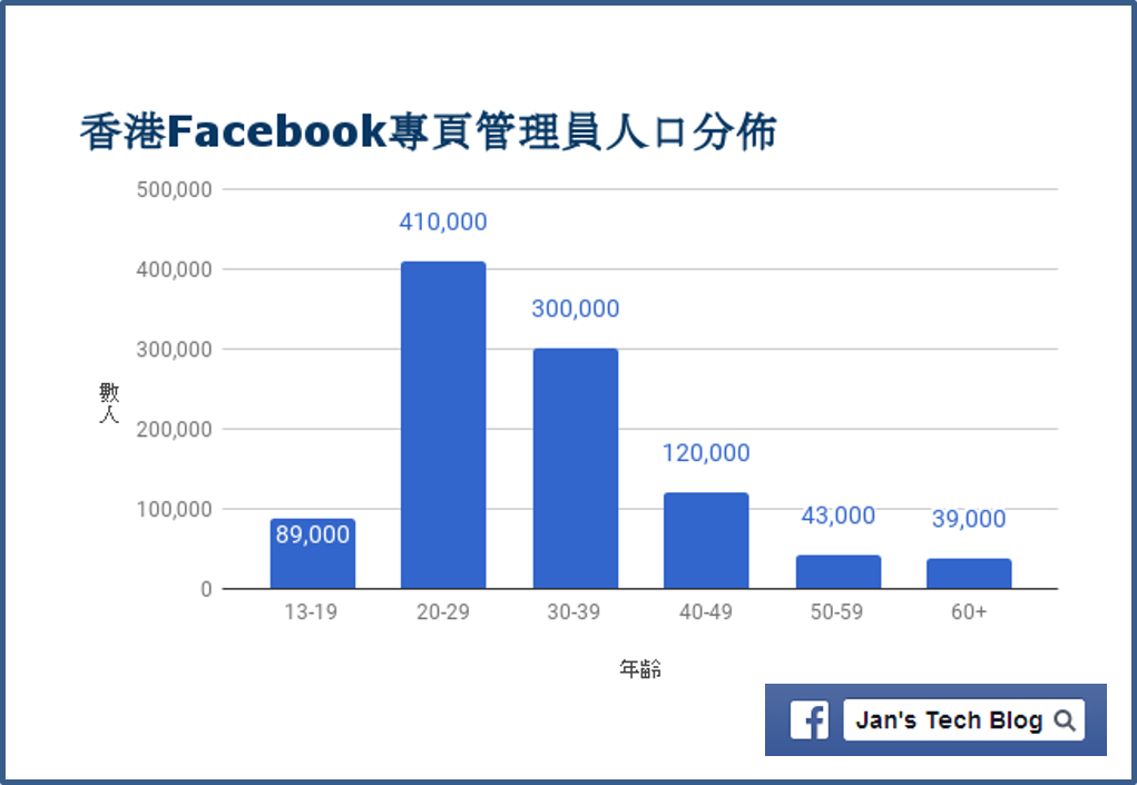 Facebook香港用戶當中有多少專頁管理員 Page Admin 呢? 2018年1月