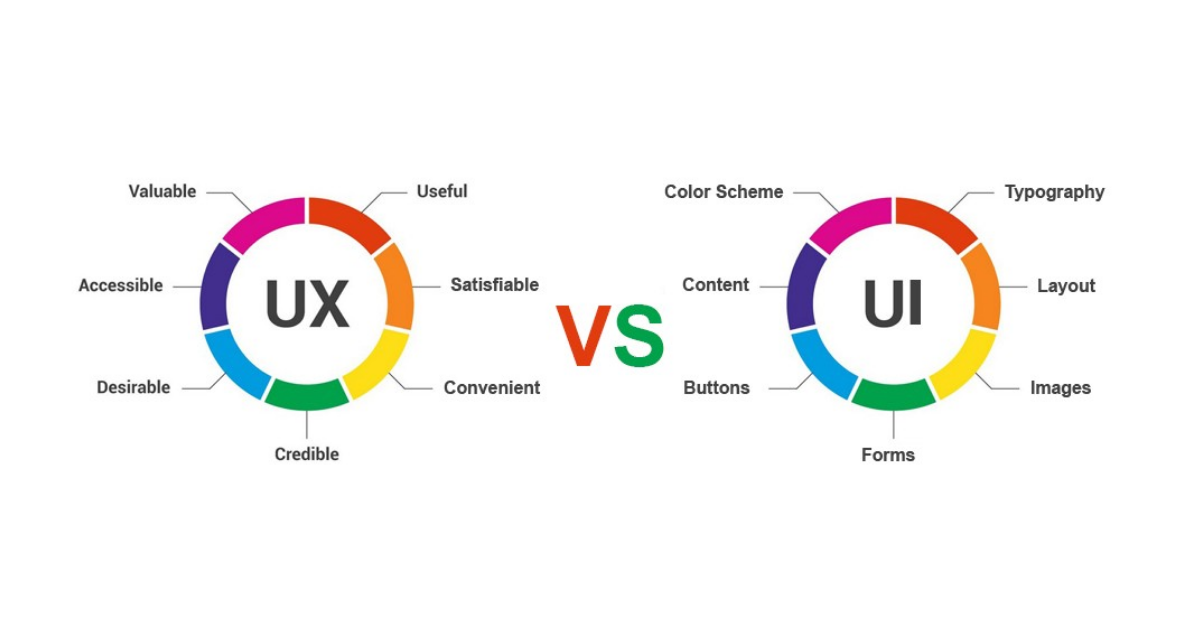 UX Design: Meaning and Elements